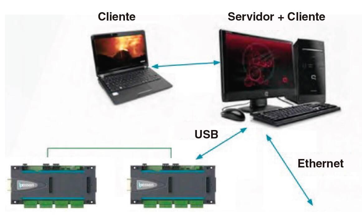 arquitectura sistema control de accesos ipassan